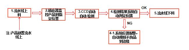 机器视觉字符缺陷检测系统